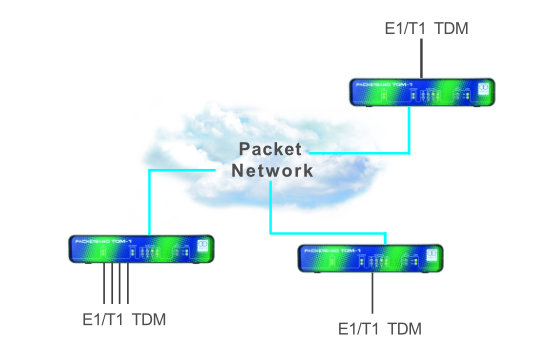 TDM over IP example diagram